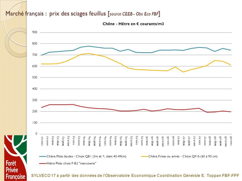 Marché français : prix des sciages feuillus [source CEEB - Obs Eco FBF]